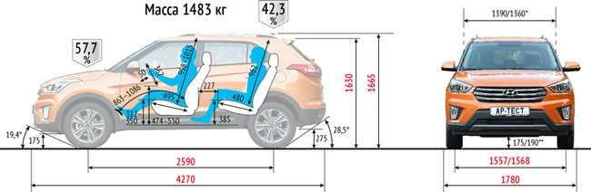Хендай Крета 2017: комплектации, цены, новый кузов, характеристики, тест-драйв