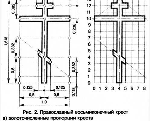 Пропорциирусскоговосьмиконечногокреста - Познавательно - С миру по нитке