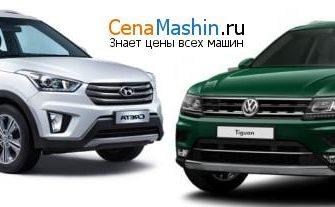 Купить Hyundai Creta вРостове-на-Дону, невысокие цены на Хендай Крита на сайте Авто.ру